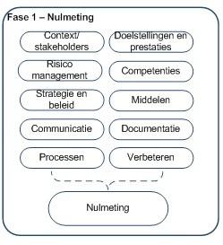 ISO 9001 nulmeting