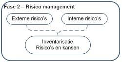 ISO 9001:2015 risicoanalyse