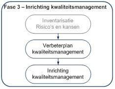 ISO 9001 certificering managementsysteem