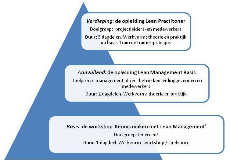 LEAN Management Basis